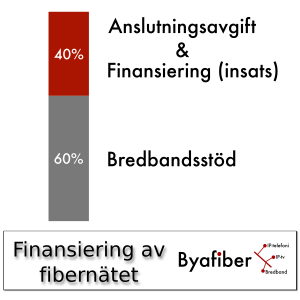 Finasiering av fibernätet
