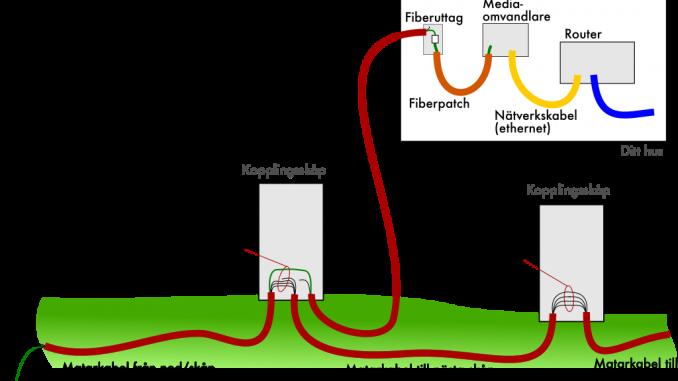 Hur når fibertråden ditt hus